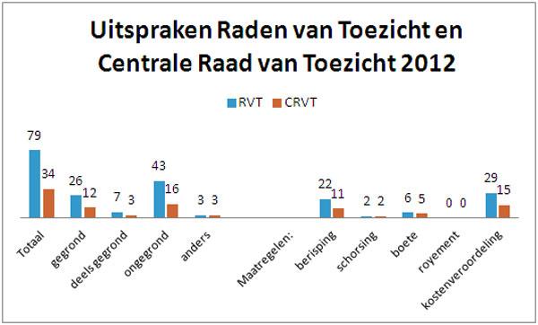grafiek-CRVT