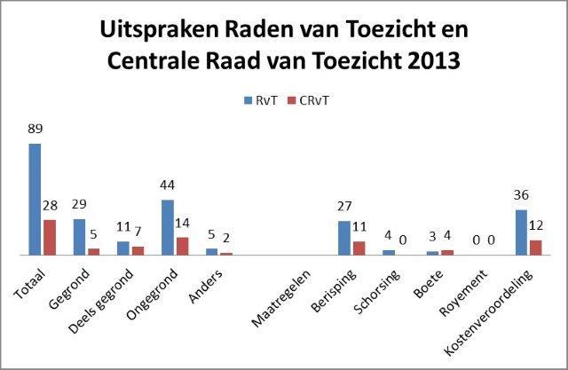 grafiek 2013